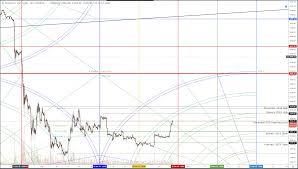 Bitcoin Chart Analysis Bitcoin Price Chart Analysis Btc Displaying Predictable