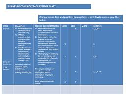 Business Income Coverage Expense Chart Ppt Download