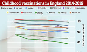 Vaccine Coverage Falls For All Nine Childhood Jabs In