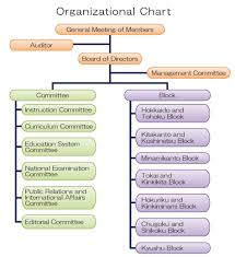 Association Organizational Chart Organizational Chart About Japhnei The Japan Association