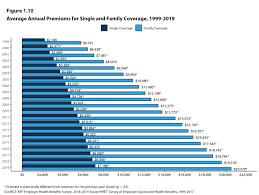 The high cost of healthcare in the u.s. Section 1 Cost Of Health Insurance 9335 Kff
