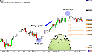 How To Use Fibonacci Retracement With Support Resistance