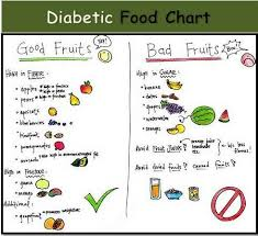 Pre Diabetic Diet Chart Banana Bread The Horrendously Healthy Way D Fruit For