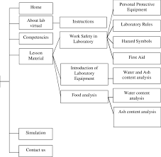 Laboratory First Aid Chart Flowchart Of Web Based Virtual Laboratory Download