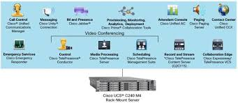 Full Cisco Unified Communication Manager Review