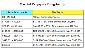 Irs Tax Table 2013 Standard Deduction Federal Income Tax