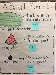 Small Moment Watermelon Anchor Chart Instagramidea Hashtag On Twitter