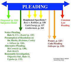 Civil Procedure Rules Chart Professor Pedro A Malavet Civil Procedure Notes Page 3