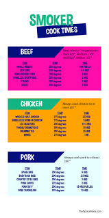Meat Smoking Chart The Typical Mom