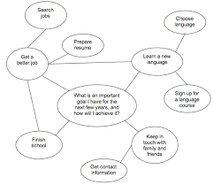 making a mind map your ielts mentor