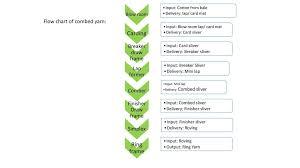 Flow Chart Of Combed Yarn Carding Ring Frame Breaker Draw Frame Finisher Draw Frame