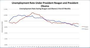 Obama Outperforms Reagan On Jobs Growth And Investing