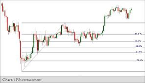 Fx Trader Magazine Technical Analysis Fibonacci Ratios