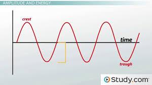 wave parameters wavelength amplitude period frequency sd lesson transcript study com
