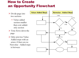 Six Sigma Flow Chart Example Unfolded Six Sigma Flow Chart Template Opportunity Flowchart