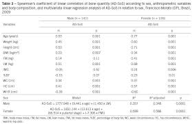 Stages Of Puberty In Males Chart Influence Of Body Composition On Bone Mass In Children And