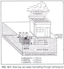 rain water harvesting in need methods and other details clip image002