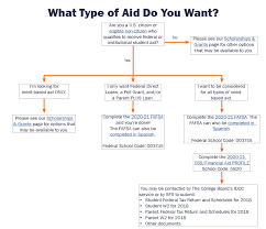 How To Apply For Financial Aid 2020 2021 Returning