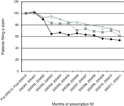 Alabama Medicaid Eligibility Income Chart Normalised Number Of Patients Filling A Statin Prescription