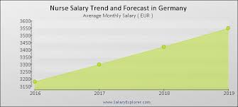 Nurse Average Salary In Germany 2019