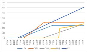 Comparing International Student Loan Repayment Plans Hesa