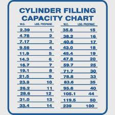 Lp Tank Size Chart 20 Thorough Lpg Orifice Size Chart