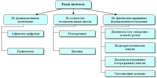 Реферат Аппаратное обеспечение персонального компьютера  вторые отображают как графическую так и текстовую информацию при этом экран разбит на множество точек пикселей каждая из которых может иметь тот или