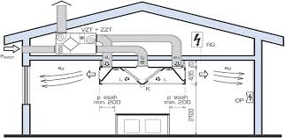 Kitchen Ventilation Design