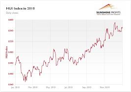 Gold Stock Index Chart Gold Stock Chart 2010 Best Quality Sunshine Profits