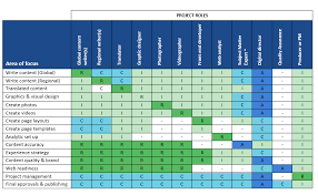 Raci Chart Use A Raci Chart To Define Content Roles And
