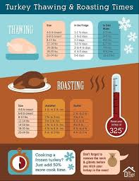 Turkey Thawng And Roastng Chart Ktchen How To Cooking Hotel