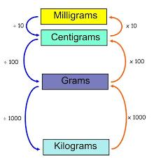 Mass Conversion Chart Units Of Mass Conversion Chart