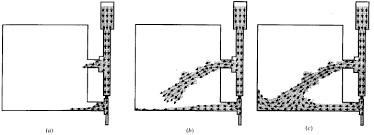 Image result for کاربرد cfd در مهندسی شهرسازی