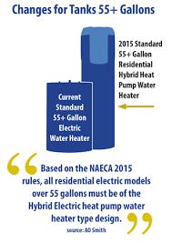 55 gallon water heater. New Water Heater (55+ Gallons) Standards Infographic 55 Gallon U