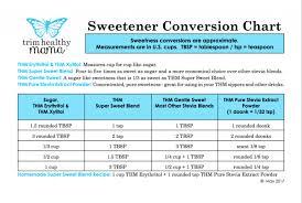 Trim Healthy Mama Sweetener Conversion Chart Thm Gentle Sweet Recipe Amtrecipe Co