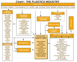 Plastics Institute Of America Resources General Resources