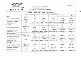 Bir Tax Chart Bir Issues New Table On Withholding Tax Rates Manila