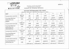 2017 revenue memorandum circular no 105 2017 source bir