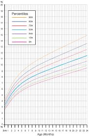 Who Pediatric Growth Calculator