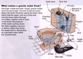inside parts of a toilet tank. diagram of how gravity fed toilet works inside parts a tank