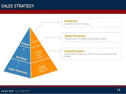Business Diagram 6 Stages Of Strategic Sales Plan Template Strategy