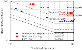 when a hole is reamed in metal to size it is metals free full text effect of shot blasting on fatigue