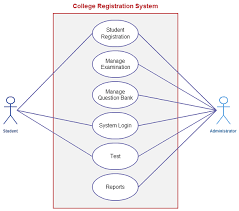 best photos of system use case template   business use case    system use case diagram