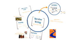 Bridging the Gaps With Multigenre Thematic Units   Scholastic