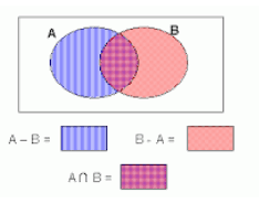 Union And Intersection Of Sets Venn Diagram Practical Problems On Union And Intersection Of Two Sets