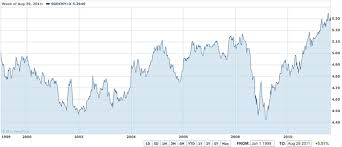 Rmb To Singapore Dollar Chart Strong Singapore Dollar Singapore