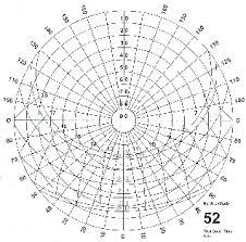 Sun Charts