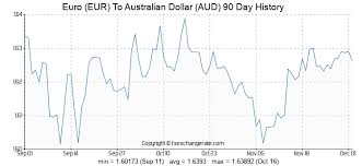 Euro Eur To Australian Dollar Aud Exchange Rates History