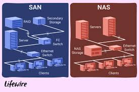 learn the difference between san and nas an illustration of the differences between san and nas