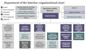 Doi Organization Chart Organizational Chart Definition